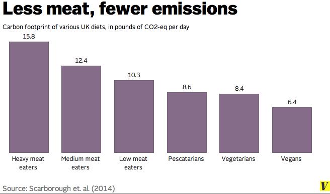 less_meat_less_emissions